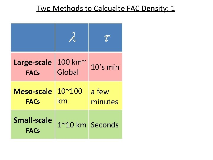 Two Methods to Calcualte FAC Density: 1 l t Large-scale 100 km~ 10's min