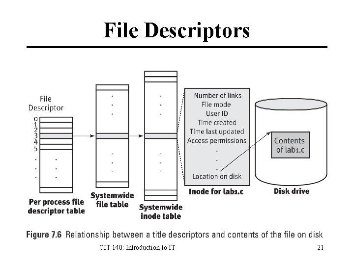 File Descriptors CIT 140: Introduction to IT 21