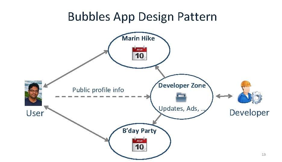 Bubbles App Design Pattern Marin Hike Public profile info Developer Zone Updates, Ads, …