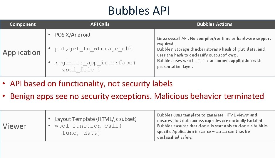 Bubbles API Component API Calls • POSIX/Android Application • put, get_to_storage_chk • register_app_interface( wsdl_file