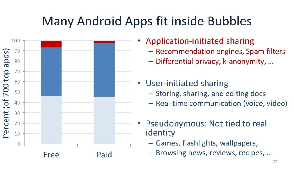 Many Android Apps fit inside Bubbles • Application-initiated sharing Percent (of 700 top apps)