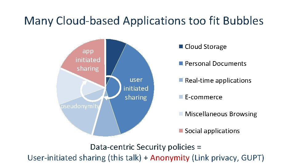 Many Cloud-based Applications too fit Bubbles Cloud Storage app initiated sharing Personal Documents user
