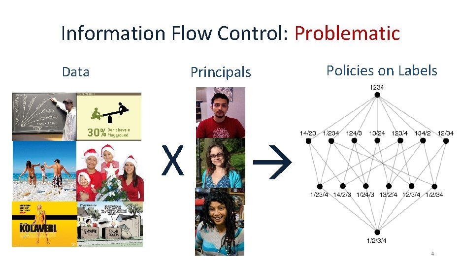 Information Flow Control: Problematic Principals Data X Policies on Labels 4