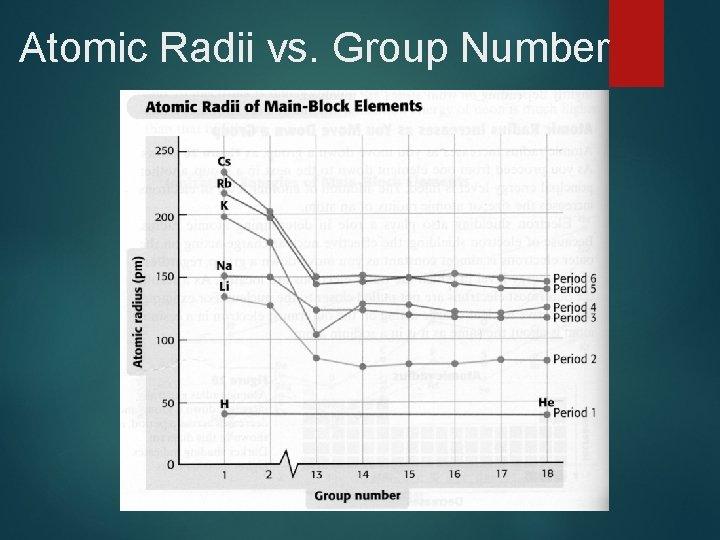 Atomic Radii vs. Group Number