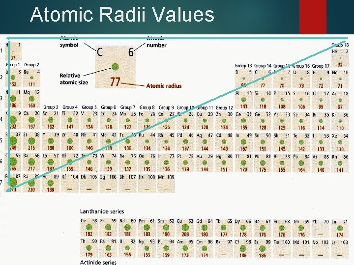 Atomic Radii Values