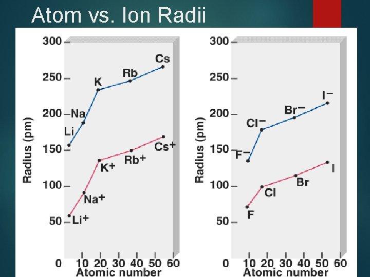 Atom vs. Ion Radii