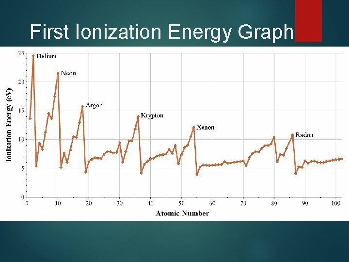 First Ionization Energy Graph