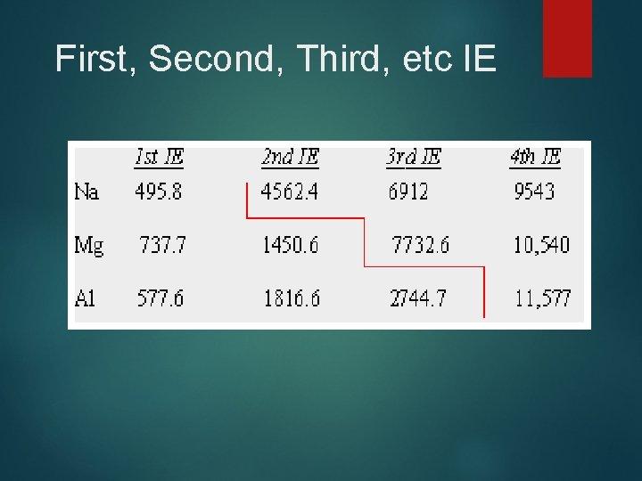 First, Second, Third, etc IE