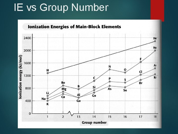 IE vs Group Number