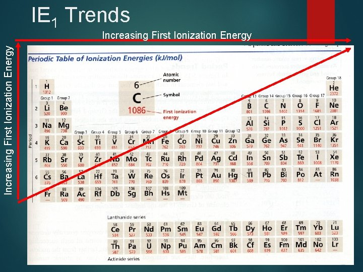 IE 1 Trends Increasing First Ionization Energy