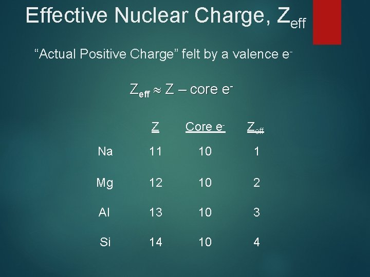 """Effective Nuclear Charge, Zeff """"Actual Positive Charge"""" felt by a valence e- Zeff Z"""