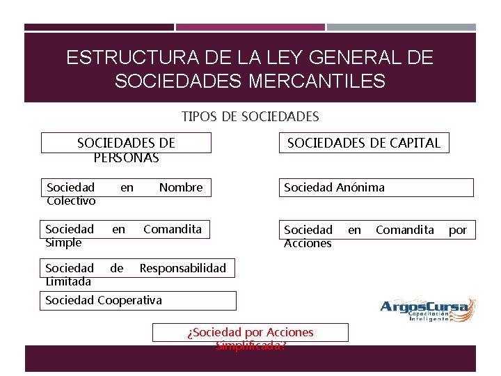 ESTRUCTURA DE LA LEY GENERAL DE SOCIEDADES MERCANTILES TIPOS DE SOCIEDADES DE PERSONAS Sociedad
