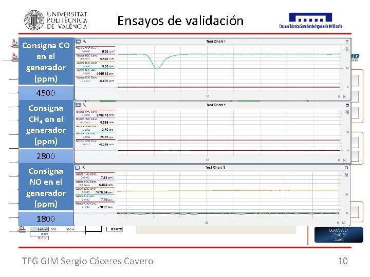 Ensayos de validación Consigna CO en el Objetivos: generador 1. Comprobar el funcionamiento del