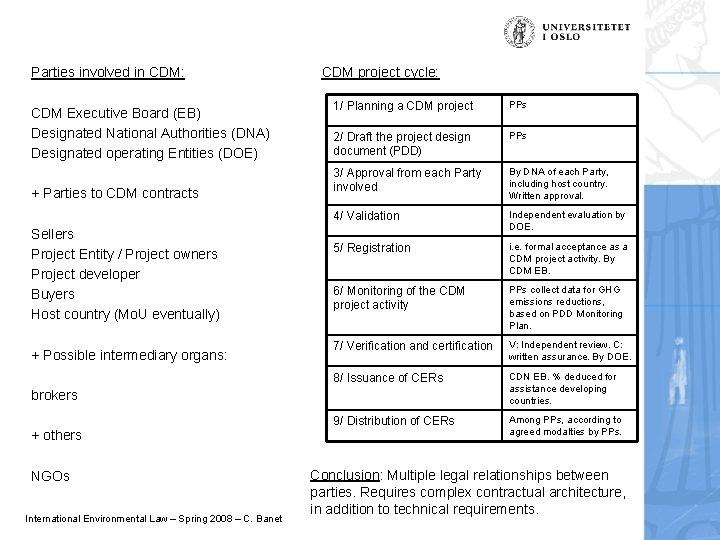 Parties involved in CDM: CDM Executive Board (EB) Designated National Authorities (DNA) Designated operating
