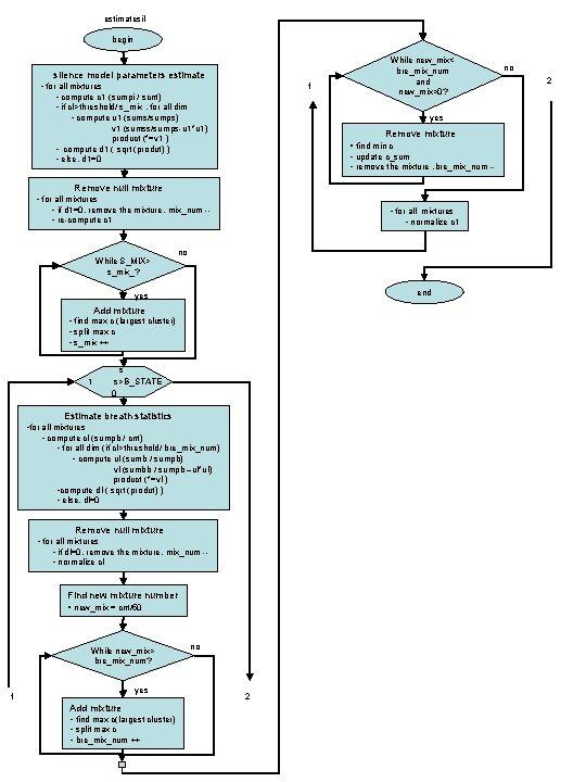 estimatesil begin silence model parameters estimate • for all mixtures • compute c 1