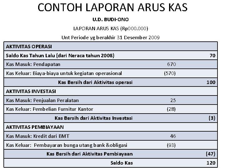 CONTOH LAPORAN ARUS KAS U. D. BUDI-ONO LAPORAN ARUS KAS (Rp 000) Unt Periode