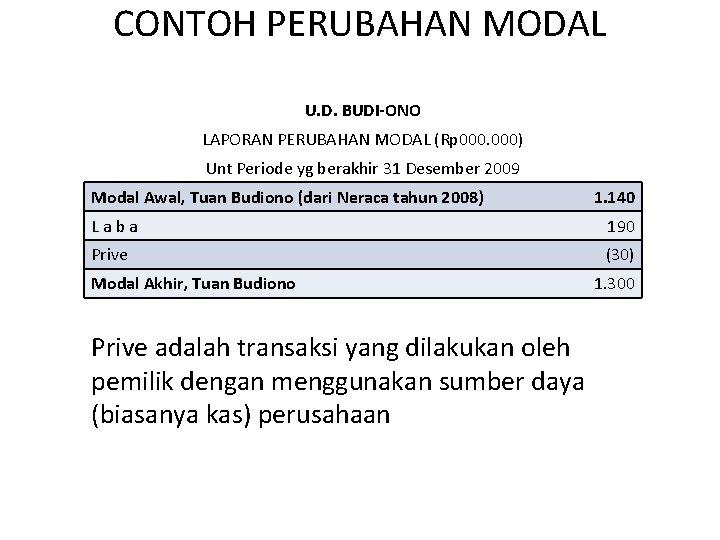 CONTOH PERUBAHAN MODAL U. D. BUDI-ONO LAPORAN PERUBAHAN MODAL (Rp 000) Unt Periode yg