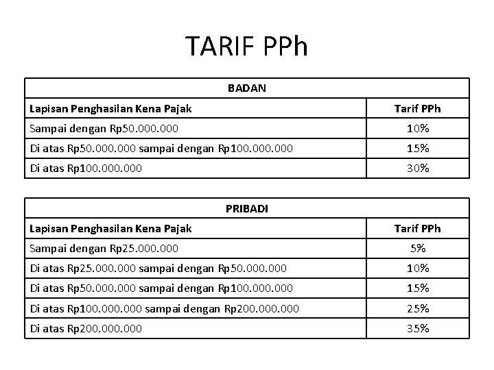 TARIF PPh BADAN Lapisan Penghasilan Kena Pajak Tarif PPh Sampai dengan Rp 50. 000
