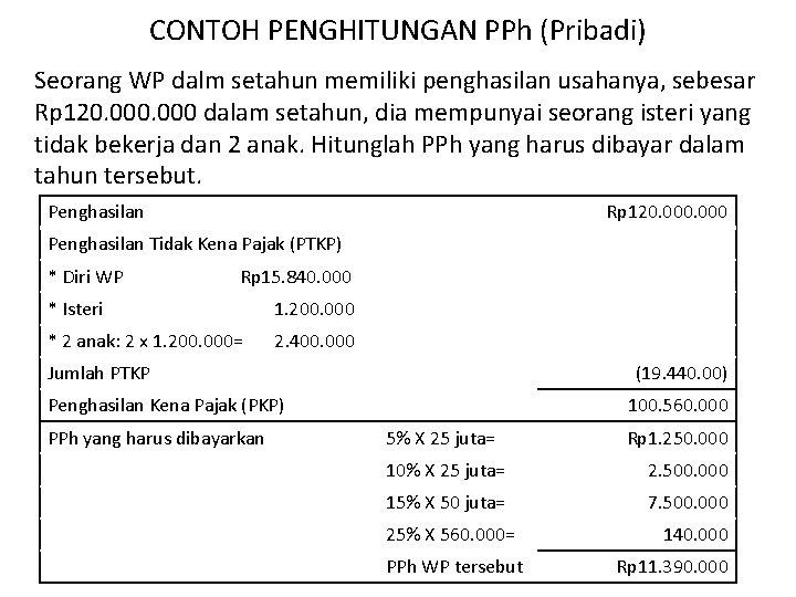 CONTOH PENGHITUNGAN PPh (Pribadi) Seorang WP dalm setahun memiliki penghasilan usahanya, sebesar Rp 120.