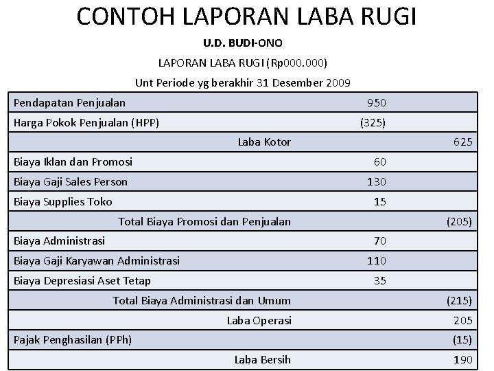 CONTOH LAPORAN LABA RUGI U. D. BUDI-ONO LAPORAN LABA RUGI (Rp 000) Unt Periode