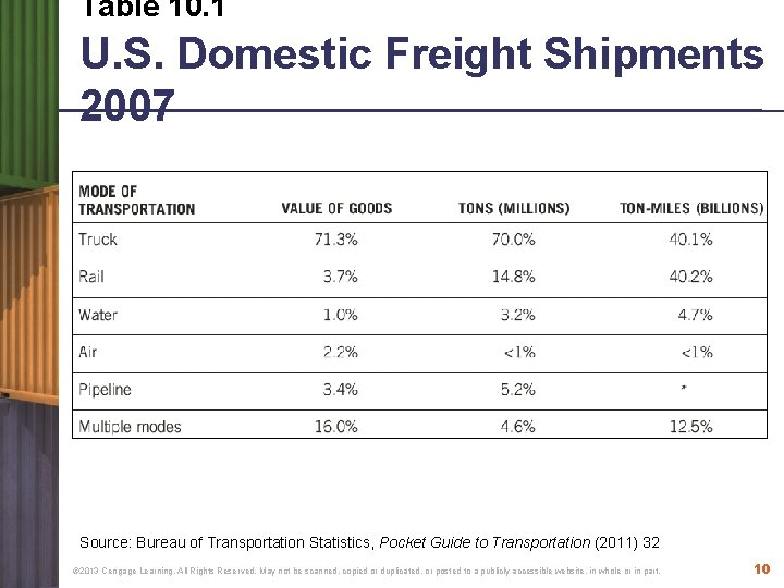 Table 10. 1 U. S. Domestic Freight Shipments 2007 Source: Bureau of Transportation Statistics,