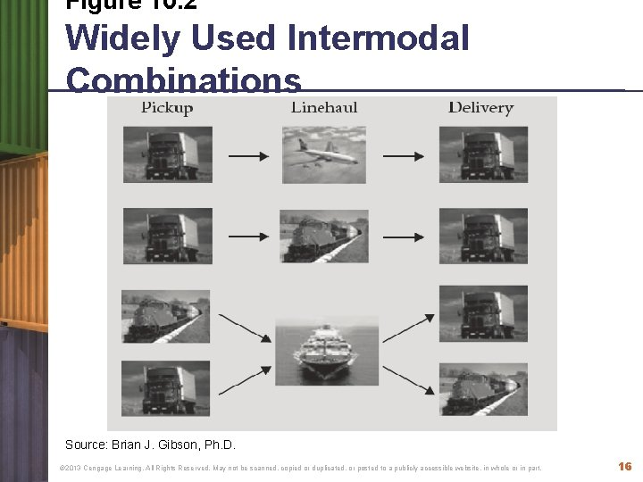 Figure 10. 2 Widely Used Intermodal Combinations Source: Brian J. Gibson, Ph. D. ©