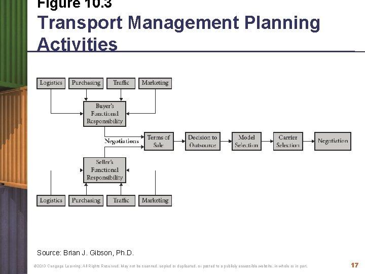 Figure 10. 3 Transport Management Planning Activities Source: Brian J. Gibson, Ph. D. ©