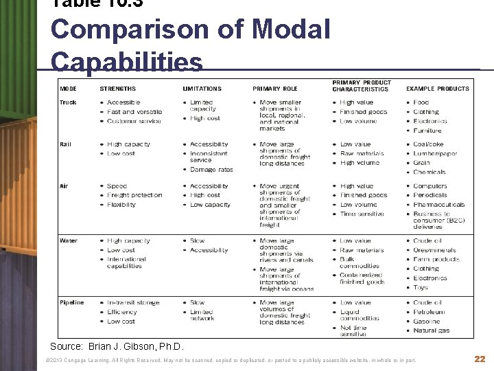 Table 10. 3 Comparison of Modal Capabilities Source: Brian J. Gibson, Ph. D. ©