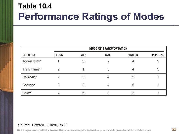 Table 10. 4 Performance Ratings of Modes Source: Edward J. Bardi, Ph. D. ©