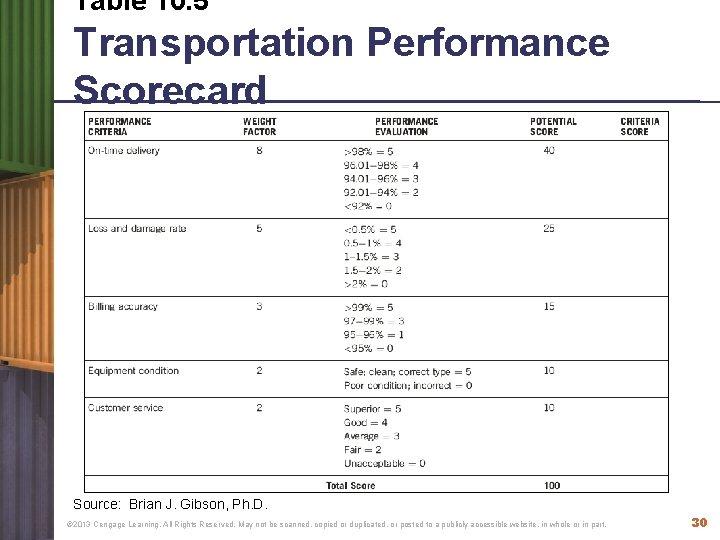 Table 10. 5 Transportation Performance Scorecard Source: Brian J. Gibson, Ph. D. © 2013