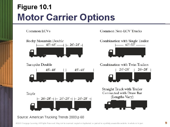 Figure 10. 1 Motor Carrier Options Source: American Trucking Trends 2003 p 60 ©