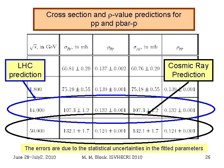 Cross section and r-value predictions for pp and pbar-p LHC prediction Cosmic Ray Prediction