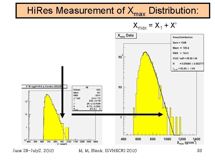 Hi. Res Measurement of Xmax Distribution: Xmax = X 1 + X' June 28