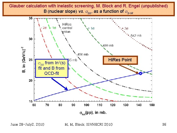Glauber calculation with inelastic screening, M. Block and R. Engel (unpublished) B (nuclear slope)