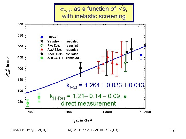sp-air as a function of Ö s, with inelastic screening kexpt = 1. 264