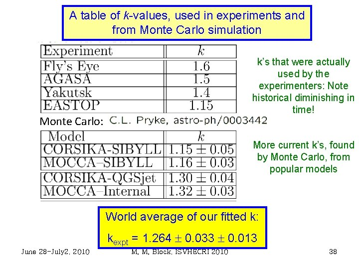 A table of k-values, used in experiments and from Monte Carlo simulation k's that