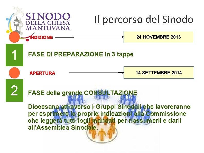 Il percorso del Sinodo INDIZIONE 1 FASE DI PREPARAZIONE in 3 tappe APERTURA 2