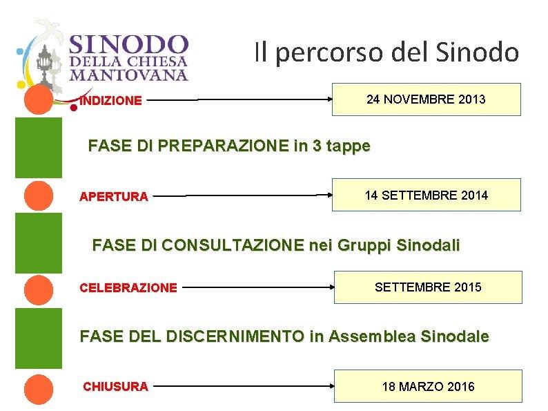 Il percorso del Sinodo INDIZIONE 24 NOVEMBRE 2013 FASE DI PREPARAZIONE in 3 tappe
