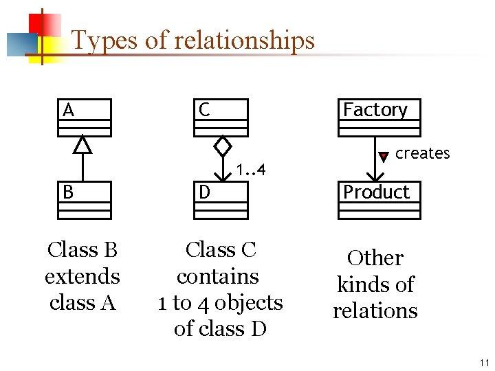 Types of relationships A C Factory 1. . 4 B Class B extends class