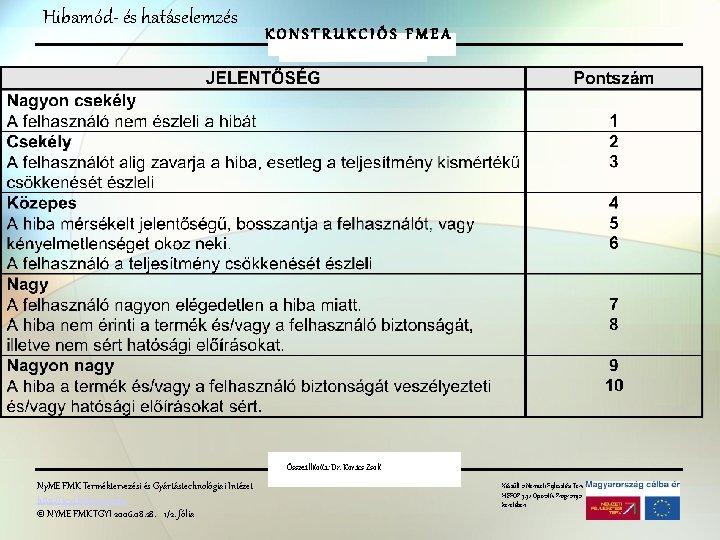 Hibamód- és hatáselemzés KONSTRUKCIÓS FMEA Összeállította: Dr. Kovács Zsolt Ny. ME FMK Terméktervezési és