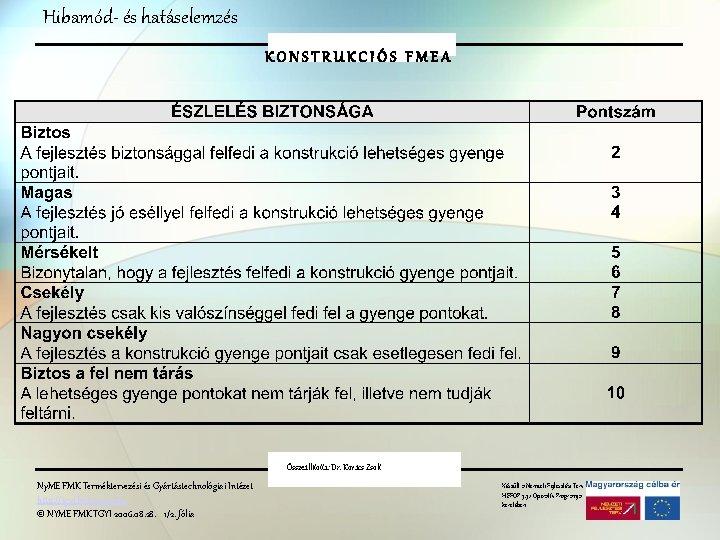 Hibamód- és hatáselemzés K O N S T RFMEA UKCIÓS FMEA Összeállította: Dr. Kovács