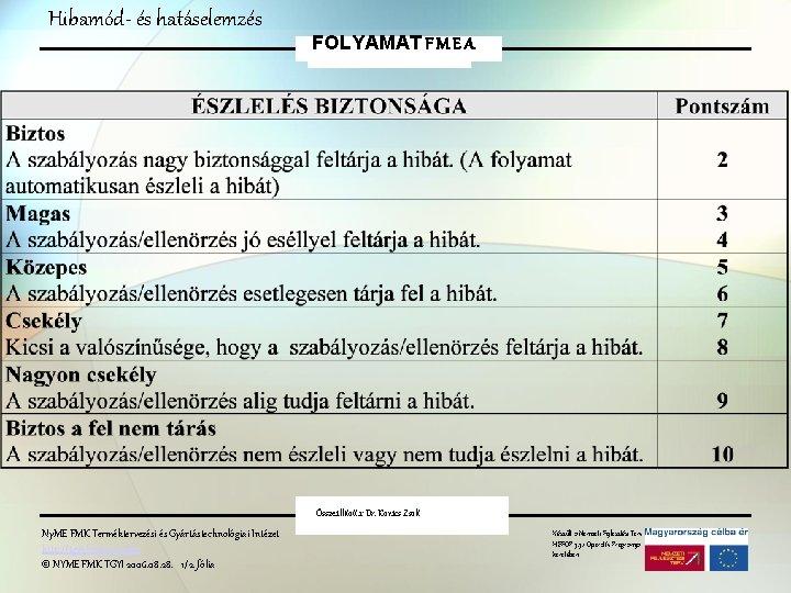Hibamód- és hatáselemzés FOLYAMAT F M E A Összeállította: Dr. Kovács Zsolt Ny. ME