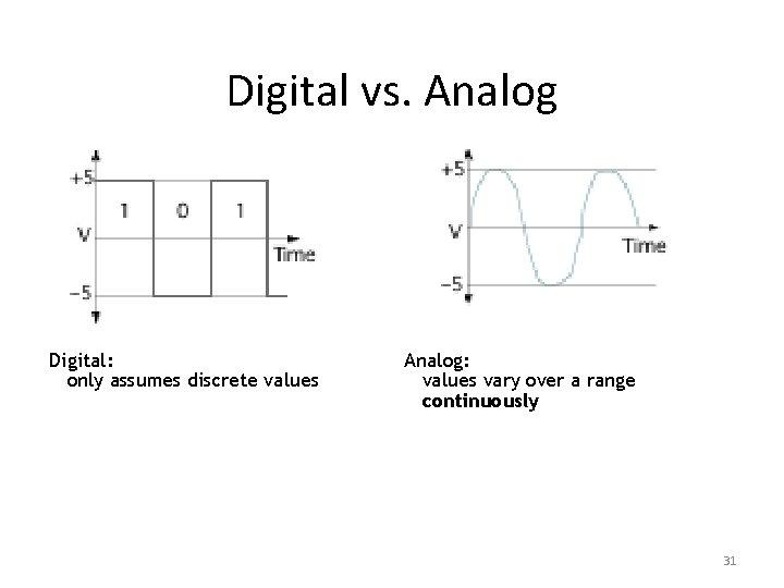 Digital vs. Analog Digital: only assumes discrete values Analog: values vary over a range