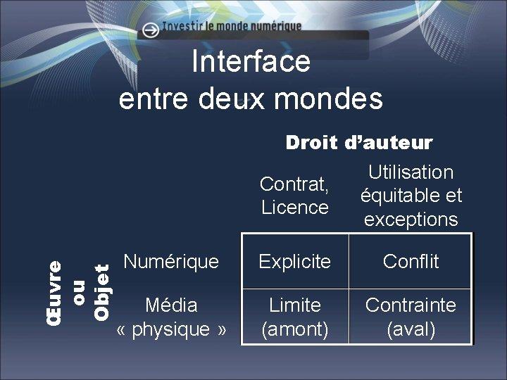 Interface entre deux mondes Œuvre ou Objet Droit d'auteur Utilisation Contrat, équitable et Licence
