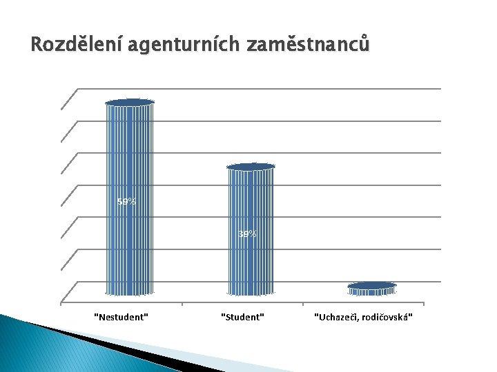 """Rozdělení agenturních zaměstnanců 59% 39% 2% """"Nestudent"""" """"Student"""" """"Uchazeči, rodičovská"""""""