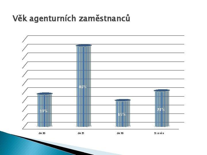 Věk agenturních zaměstnanců 46% 19% do 20 15% do 25 do 30 20% 31