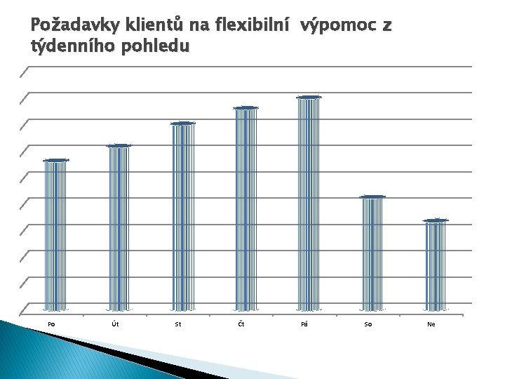 Požadavky klientů na flexibilní výpomoc z týdenního pohledu Po Út St Čt Pá So