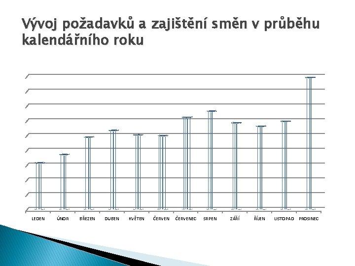 Vývoj požadavků a zajištění směn v průběhu kalendářního roku LEDEN ÚNOR BŘEZEN DUBEN KVĚTEN