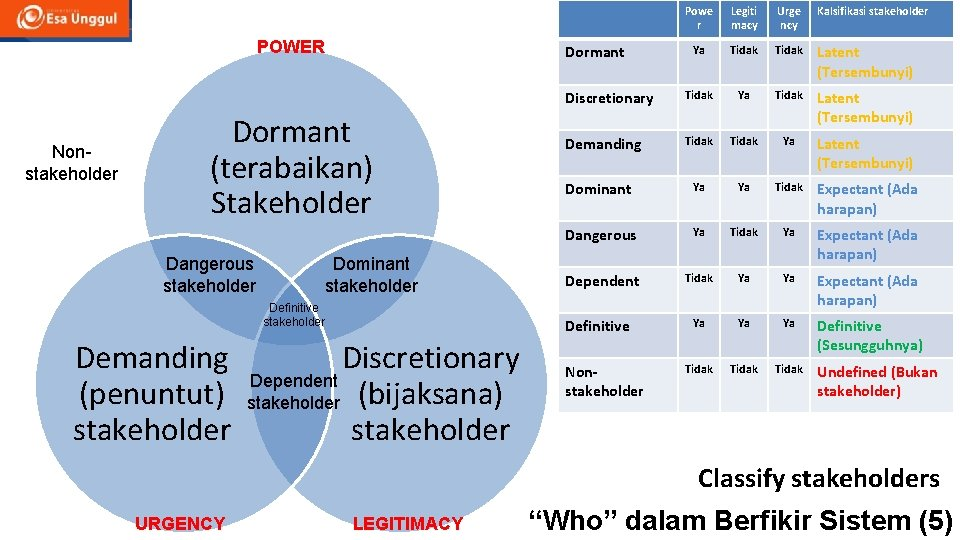 POWER Nonstakeholder Dominant stakeholder Definitive stakeholder Demanding (penuntut) stakeholder Legiti macy Urge ncy Kalsifikasi