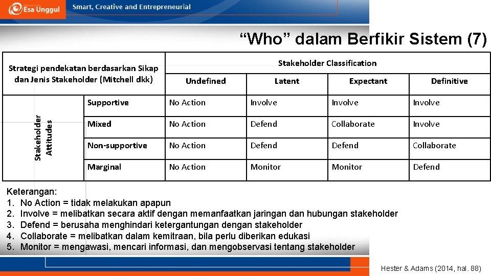 """""""Who"""" dalam Berfikir Sistem (7) Stakeholder Attitudes Strategi pendekatan berdasarkan Sikap dan Jenis Stakeholder"""